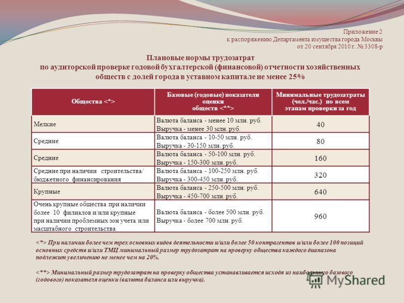 Приложение 2 к распоряжению Департамента имущества города Москвы от 20 сентября 2010 г. 3308-р Общества Базовые (годовые) показатели оценки обществ Минимальные трудозатраты (чел./час.) по всем этапам проверки за год Мелкие Валюта баланса - менее 10 м