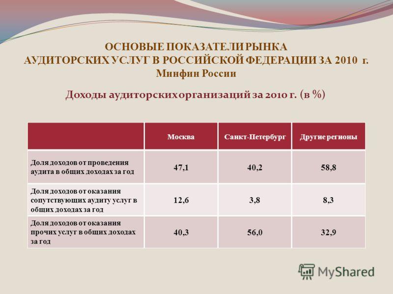 ОСНОВЫЕ ПОКАЗАТЕЛИ РЫНКА АУДИТОРСКИХ УСЛУГ В РОССИЙСКОЙ ФЕДЕРАЦИИ ЗА 2010 г. Минфин России Доходы аудиторских организаций за 2010 г. (в %) МоскваСанкт-ПетербургДругие регионы Доля доходов от проведения аудита в общих доходах за год 47,140,258,8 Доля