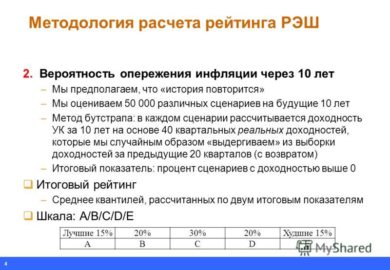 Методология расчета рейтинга РЭШ Лучшие 15%20%30%20%Худшие 15% ABCDE 2. Вероятность опережения инфляции через 10 лет –Мы предполагаем, что «история повторится» –Мы оцениваем 50 000 различных сценариев на будущие 10 лет –Метод бутстрапа: в каждом сцен