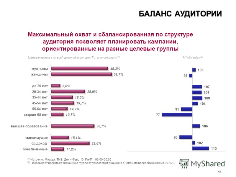 11 (1) Источник: Москва. TNS. Дек – Февр 10. Пн-Пт. 06:00-00:00 (2) Показывает насколько значение в группе отличается от значения в целом по населению (норма 80-120) Максимальный охват и сбалансированная по структуре аудитория позволяет планировать к