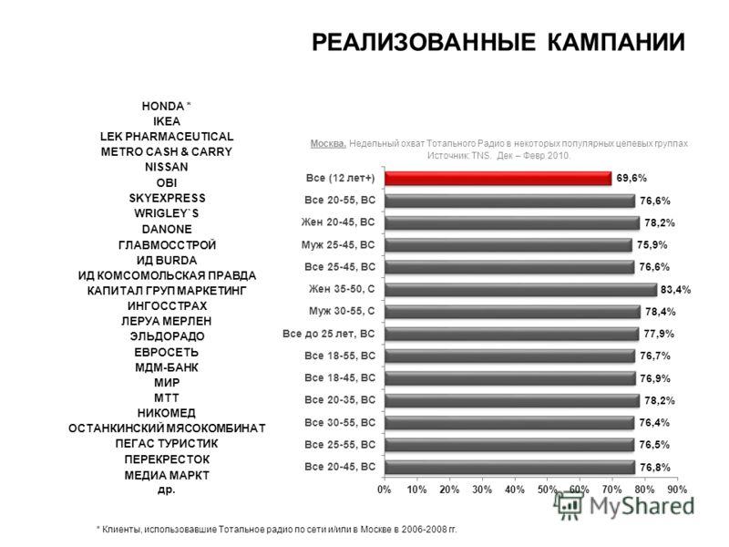 РЕАЛИЗОВАННЫЕ КАМПАНИИ Москва. Недельный охват Тотального Радио в некоторых популярных целевых группах Источник: TNS. Дек – Февр 2010. HONDA * IKEA LEK PHARMACEUTICAL METRO CASH & CARRY NISSAN OBI SKYEXPRESS WRIGLEY`S DANONE ГЛАВМОССТРОЙ ИД BURDA ИД