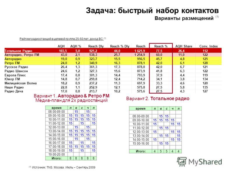 Задача: быстрый набор контактов Варианты размещений (1) Рейтинг радиостанций в целевой группе 25-50 лет, доход ВС (1) AQHAQH %Reach DlyReach % DlyReachReach %AQH ShareConv. Index Тотальное Радио 103,5 5,0 921,2 44,0 1 621,9 77,5 26,4 112 Авторадио, Р