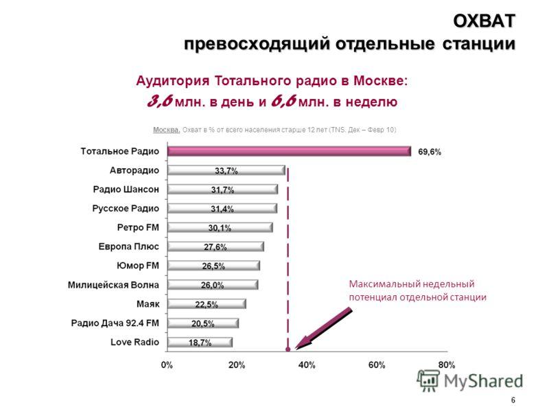 6 ОХВАТ превосходящий отдельные станции Москва. Охват в % от всего населения старше 12 лет (TNS. Дек – Февр 10) Аудитория Тотального радио в Москве: 3,6 млн. в день и 6,6 млн. в неделю Максимальный недельный потенциал отдельной станции