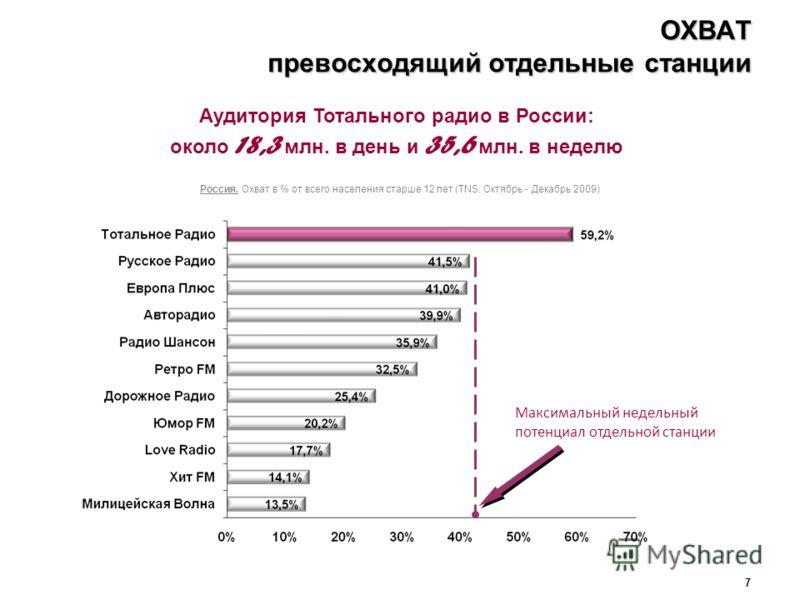 7 ОХВАТ превосходящий отдельные станции Россия. Охват в % от всего населения старше 12 лет (TNS. Октябрь - Декабрь 2009) Аудитория Тотального радио в России: около 18,3 млн. в день и 35,6 млн. в неделю Максимальный недельный потенциал отдельной станц