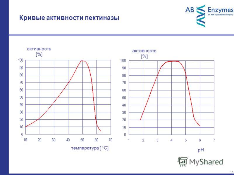 10 Кривые активности пектиназы активность [%] температура [ °C] активность [%] pH