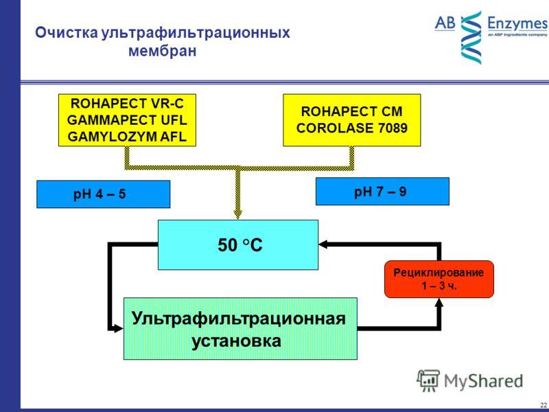 22 Очистка ультрафильтрационных мембран Рециклирование 1 – 3 ч. 50 °C Ультрафильтрационная установка ROHAPECT CM COROLASE 7089 pH 7 – 9 ROHAPECT VR-C GAMMAPECT UFL GAMYLOZYM AFL pH 4 – 5