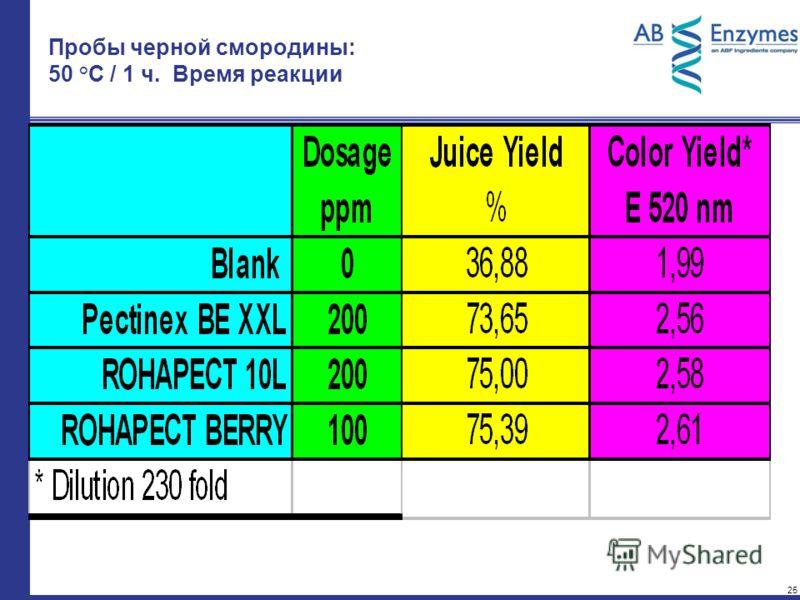 25 Пробы черной смородины: 50 °C / 1 ч. Время реакции