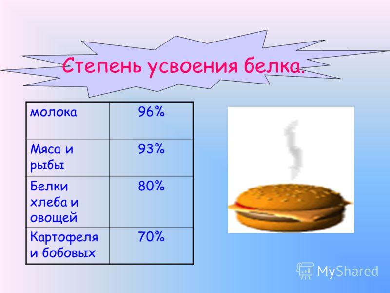 Степень усвоения белка. молока96% Мяса и рыбы 93% Белки хлеба и овощей 80% Картофеля и бобовых 70%