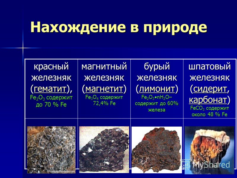 Нахождение в природе красный железняк (гематит), Fe 2 O 3 содержит до 70 % Fe гематит магнитный железняк (магнетит) Fe 3 О 4 содержит 72,4% Fe магнетит бурый железняк (лимонит) Fe 2 O 3 nH 2 O– содержит до 60% железа лимонит шпатовый железняк (сидери