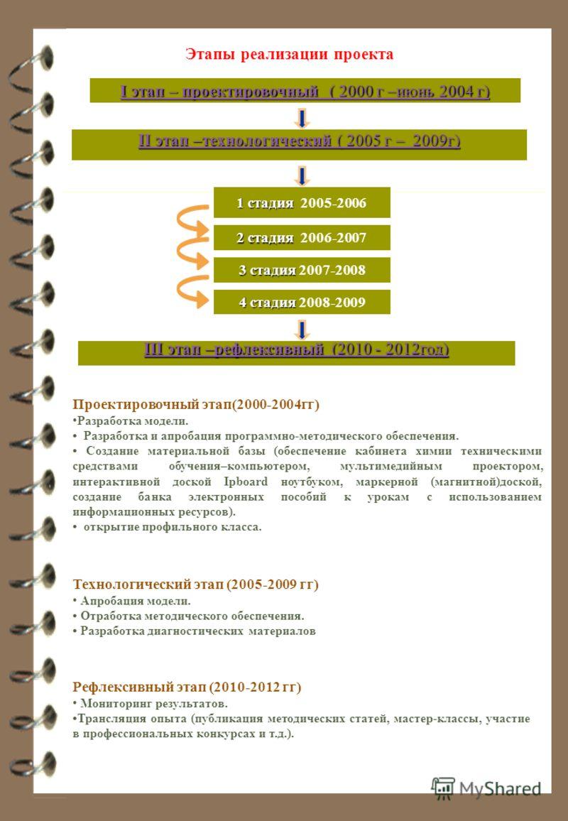 I этап – проектировочный ( 2000 г –июнь 2004 г) I этап – проектировочный ( 2000 г –июнь 2004 г) II этап –технологический ( 2005 г – 2009г) II этап –технологический ( 2005 г – 2009г) 1 стадия 1 стадия 2005-2006 2 стадия 2 стадия 2006-2007 3 стадия 3 с