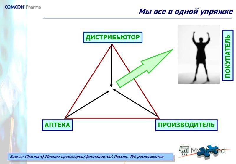 3 Мы все в одной упряжке Source: Pharma-Q Мнение провизоров/фармацевтов. Россия, 496 респондентов АПТЕКА ДИСТРИБЬЮТОР ПРОИЗВОДИТЕЛЬ ПОКУПАТЕЛЬ