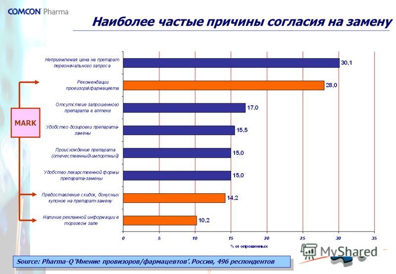 9 Наиболее частые причины согласия на замену Source: Pharma-Q Мнение провизоров/фармацевтов. Россия, 496 респондентов MARK
