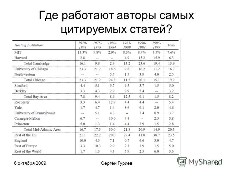 6 октября 2009Сергей Гуриев19 Где работают авторы самых цитируемых статей?