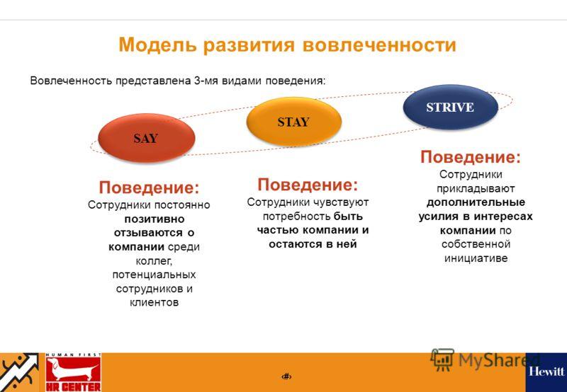 10 Модель развития вовлеченности SAY STAY STRIVE Поведение: Сотрудники постоянно позитивно отзываются о компании среди коллег, потенциальных сотрудников и клиентов Поведение: Сотрудники чувствуют потребность быть частью компании и остаются в ней Пове