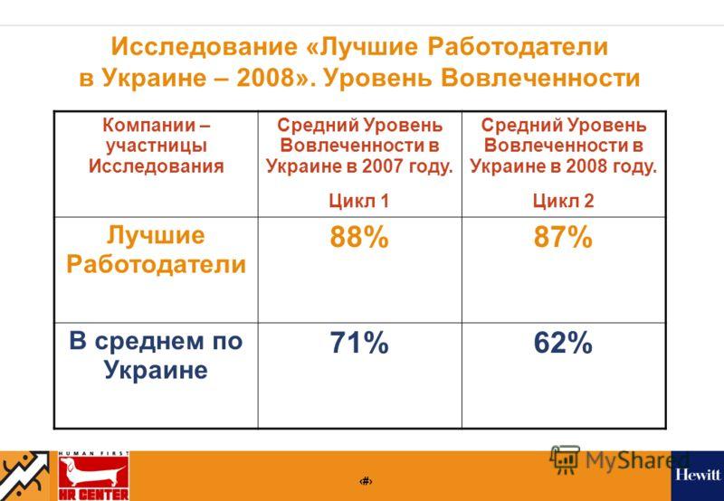 21 Исследование «Лучшие Работодатели в Украине – 2008». Уровень Вовлеченности Компании – участницы Исследования Средний Уровень Вовлеченности в Украине в 2007 году. Цикл 1 Средний Уровень Вовлеченности в Украине в 2008 году. Цикл 2 Лучшие Работодател