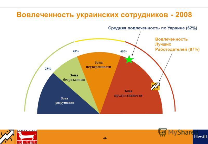 22 Вовлеченность украинских сотрудников - 2008 Зона разрушения Зона безразличия Зона продуктивности 25% 60% Зона неуверенности 40% Средняя вовлеченность по Украине (62%) Вовлеченность Лучших Работодателей (87%)