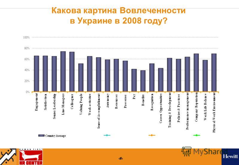 23 Какова картина Вовлеченности в Украине в 2008 году?