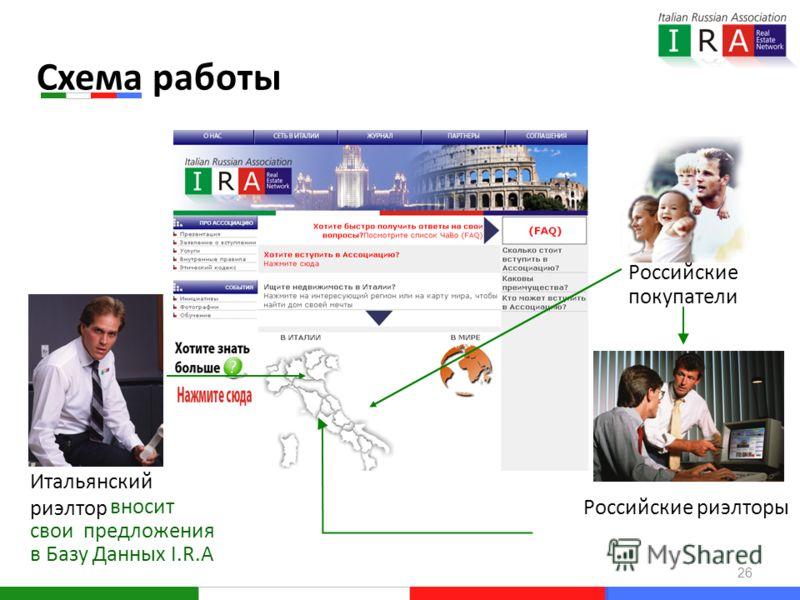 Схема работы Итальянский риэлтор Российские риэлторы вносит свои предложения в Базу Данных I.R.A Российские покупатели 26