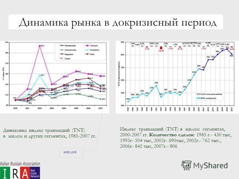 Динамика рынка в докризисный период Динакмика индекс транзакций (TNT) в жилом и других сегментах, 1985-2007 гг. Индекс транзакций (TNT) в жилом сегментах, 2000-2007 гг. Количество сделок: 1985 г.- 430 тыс, 1995г- 504 тыс, 2002г- 690тыс, 2002г.- 762 т