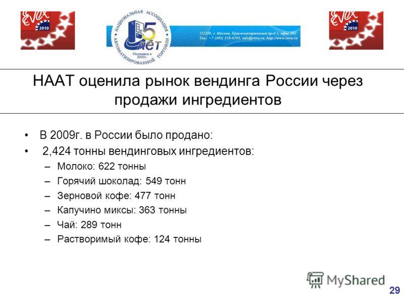 29 НААТ оценила рынок вендинга России через продажи ингредиентов В 2009г. в России было продано: 2,424 тонны вендинговых ингредиентов: –Молоко: 622 тонны –Горячий шоколад: 549 тонн –Зерновой кофе: 477 тонн –Капучино миксы: 363 тонны –Чай: 289 тонн –Р
