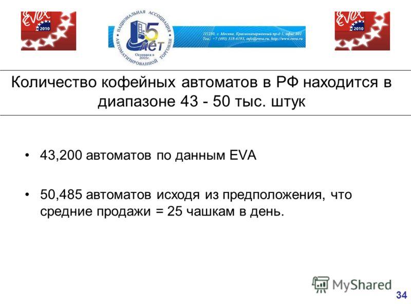 34 43,200 автоматов по данным EVA 50,485 автоматов исходя из предположения, что средние продажи = 25 чашкам в день. Количество кофейных автоматов в РФ находится в диапазоне 43 - 50 тыс. штук