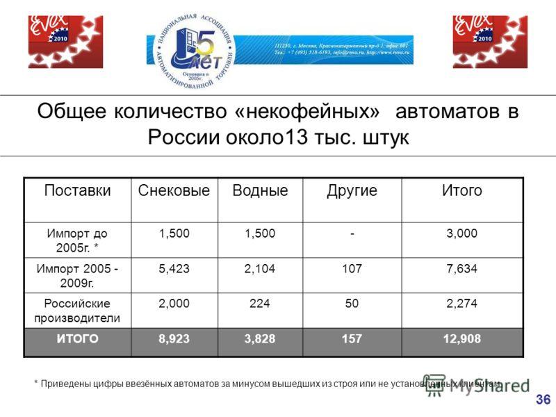 36 Общее количество «некофейных» автоматов в России около13 тыс. штук ПоставкиСнековыеВодныеДругиеИтого Импорт до 2005г. * 1,500 -3,000 Импорт 2005 - 2009г. 5,4232,1041077,634 Российские производители 2,000224502,274 ИТОГО8,9233,82815712,908 * Привед