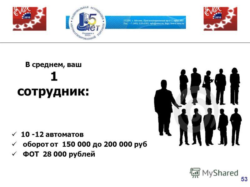 53 В среднем, ваш 1 сотрудник: 10 -12 автоматов оборот от 150 000 до 200 000 руб ФОТ 28 000 рублей