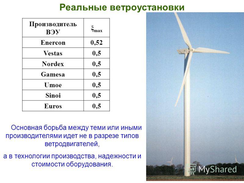 Реальные ветроустановки Производитель ВЭУ ξ max Enercon0,52 Vestas0,5 Nordex0,5 Gamesa0,5 Umoe0,5 Sinoi0,5 Euros0,5 Основная борьба между теми или иными производителями идет не в разрезе типов ветродвигателей, а в технологии производства, надежности