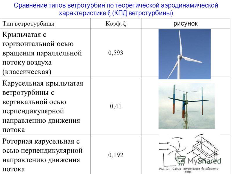 Сравнение типов ветротурбин по теоретической аэродинамической характеристике ξ (КПД ветротурбины) Тип ветротурбиныКоэф. ξ рисунок Крыльчатая с горизонтальной осью вращения параллельной потоку воздуха (классическая) 0,593 Карусельная крыльчатая ветрот