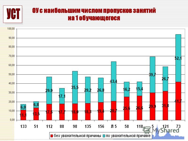 УСП ОУ с наибольшим числом пропусков занятий на 1 обучающегося