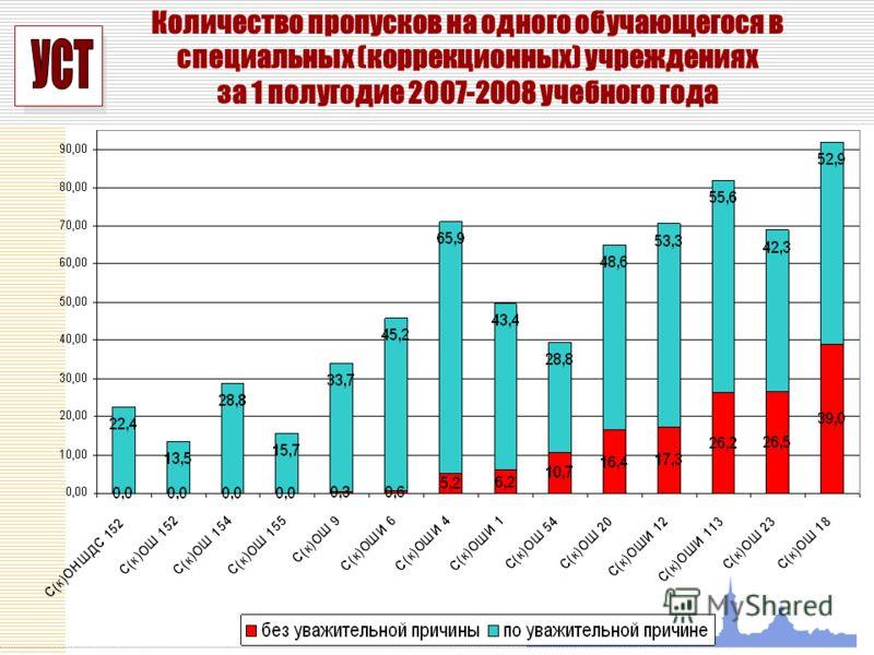 УСП Количество пропусков на одного обучающегося в специальных (коррекционных) учреждениях за 1 полугодие 2007-2008 учебного года