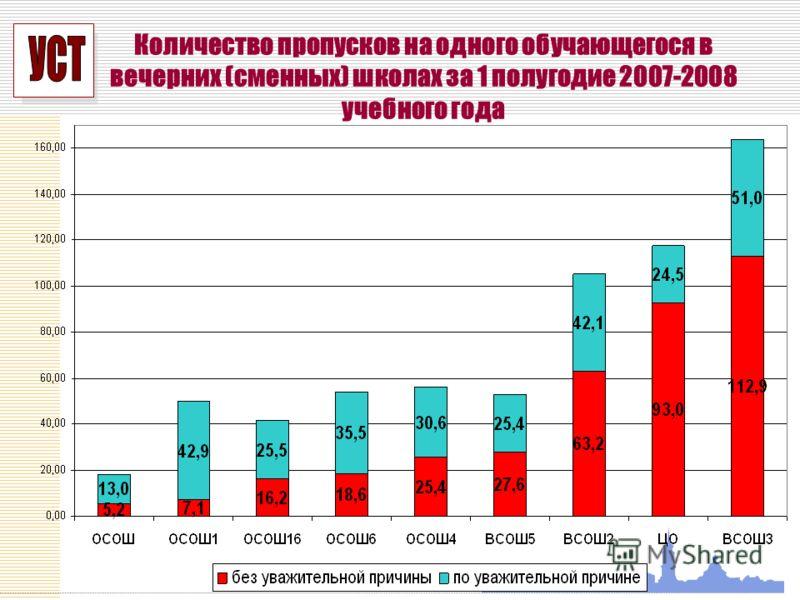 УСП Количество пропусков на одного обучающегося в вечерних (сменных) школах за 1 полугодие 2007-2008 учебного года