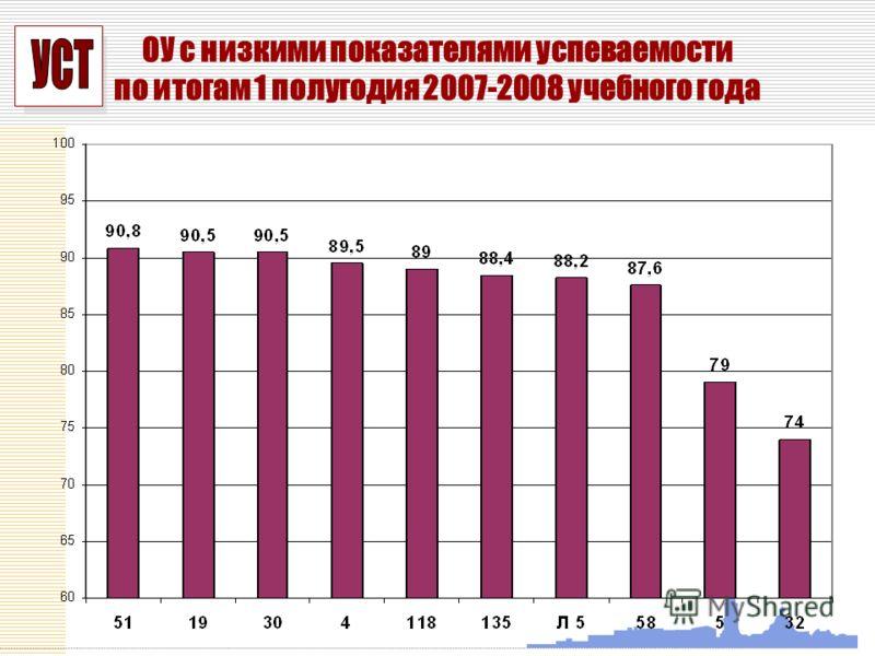 УСП ОУ с низкими показателями успеваемости по итогам 1 полугодия 2007-2008 учебного года