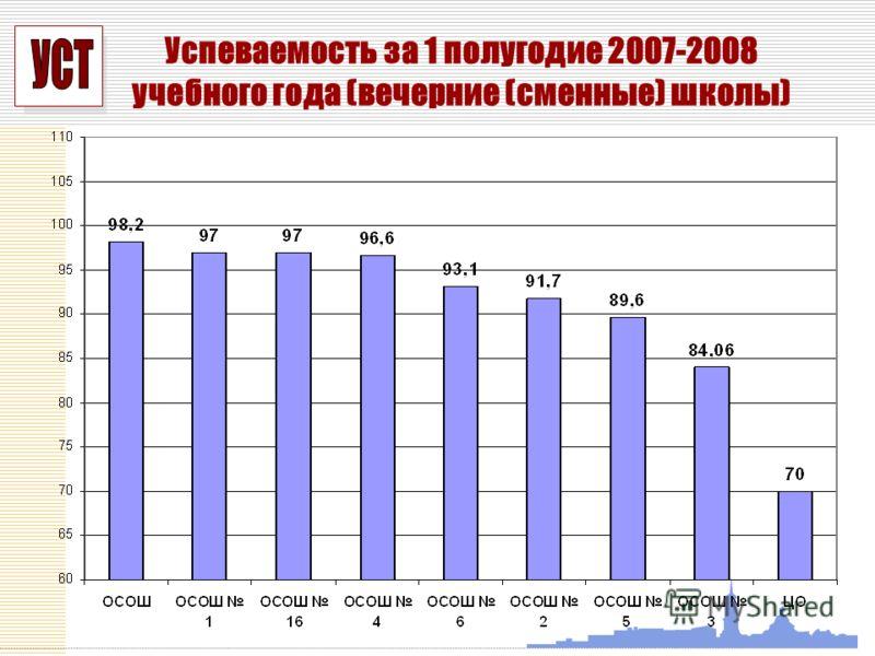 УСП Успеваемость за 1 полугодие 2007-2008 учебного года (вечерние (сменные) школы)