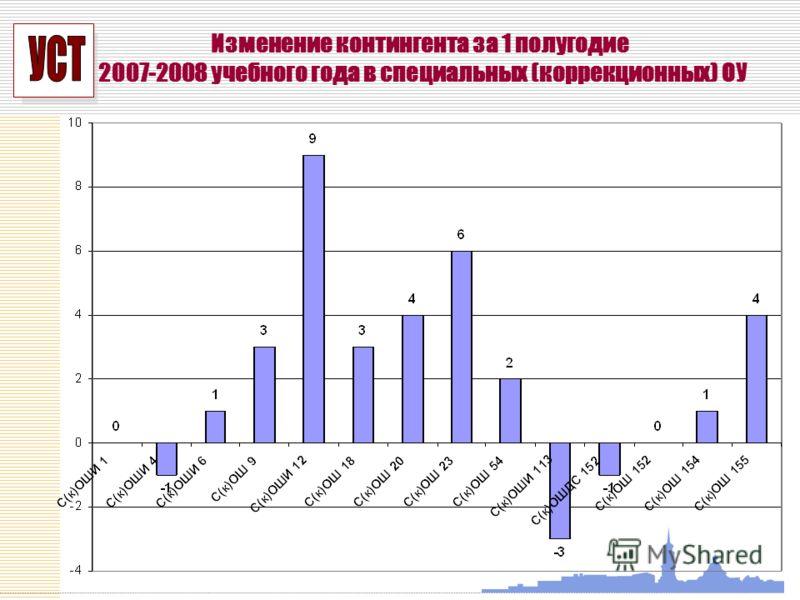 УСП Изменение контингента за 1 полугодие 2007-2008 учебного года в специальных (коррекционных) ОУ