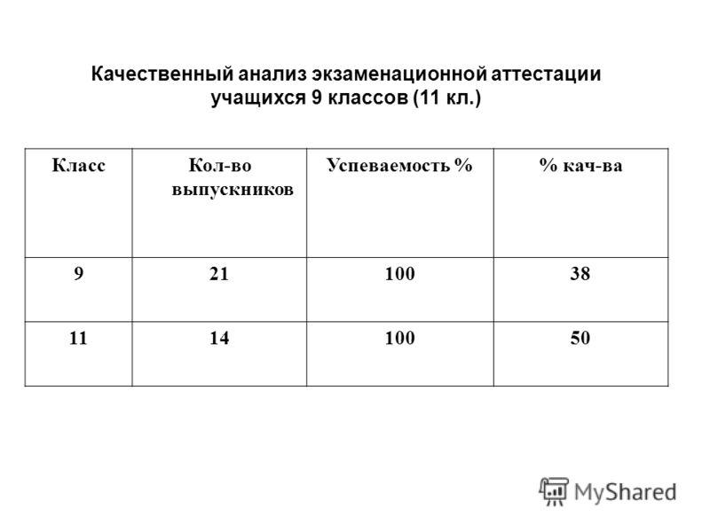 Качественный анализ экзаменационной аттестации учащихся 9 классов (11 кл.) КлассКол-во выпускников Успеваемость % кач-ва 92110038 111410050