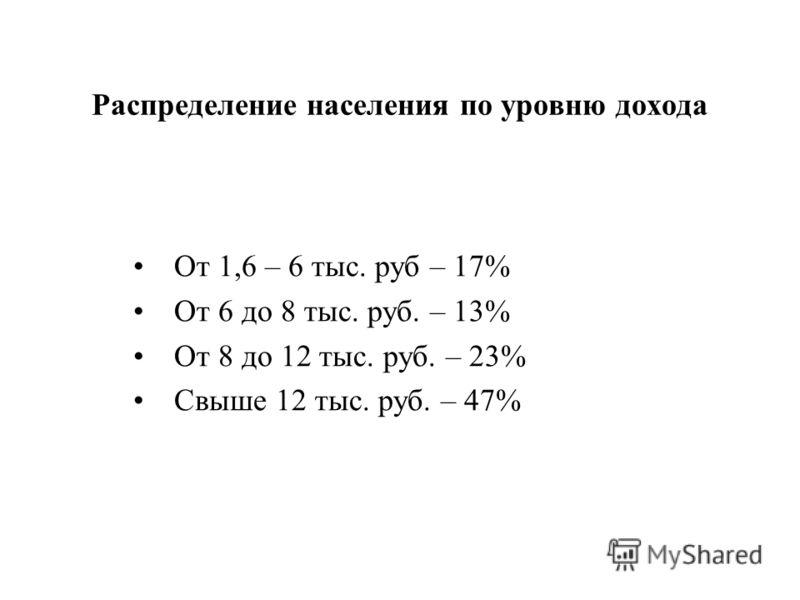 От 1,6 – 6 тыс. руб – 17% От 6 до 8 тыс. руб. – 13% От 8 до 12 тыс. руб. – 23% Свыше 12 тыс. руб. – 47% Распределение населения по уровню дохода