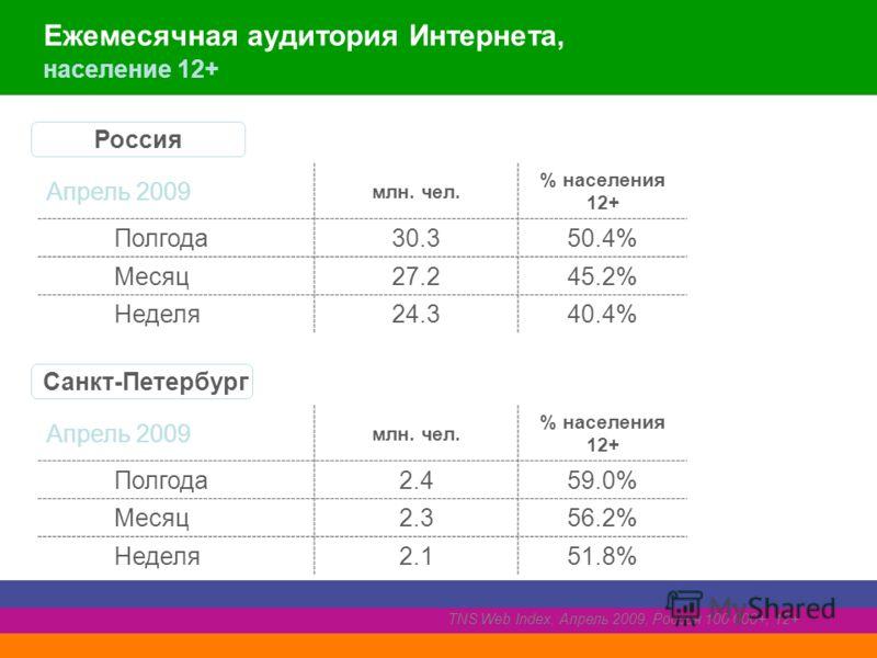 Ежемесячная аудитория Интернета, население 12+ Апрель 2009 млн. чел. % населения 12+ Полгода30.350.4% Месяц27.245.2% Неделя24.340.4% Россия Апрель 2009 млн. чел. % населения 12+ Полгода2.459.0% Месяц2.356.2% Неделя2.151.8% Санкт-Петербург TNS Web Ind