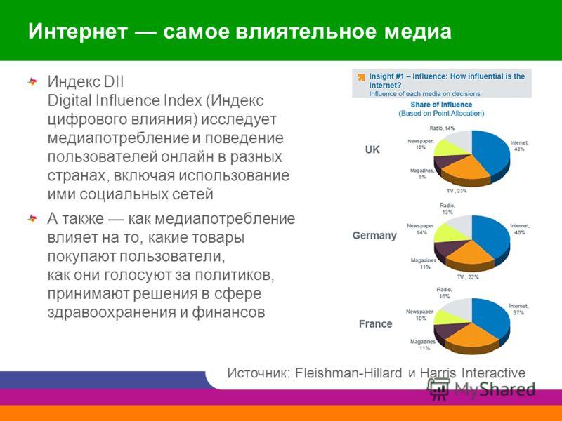 Интернет самое влиятельное медиа Индекс DII Digital Influence Index (Индекс цифрового влияния) исследует медиапотребление и поведение пользователей онлайн в разных странах, включая использование ими социальных сетей А также как медиапотребление влияе