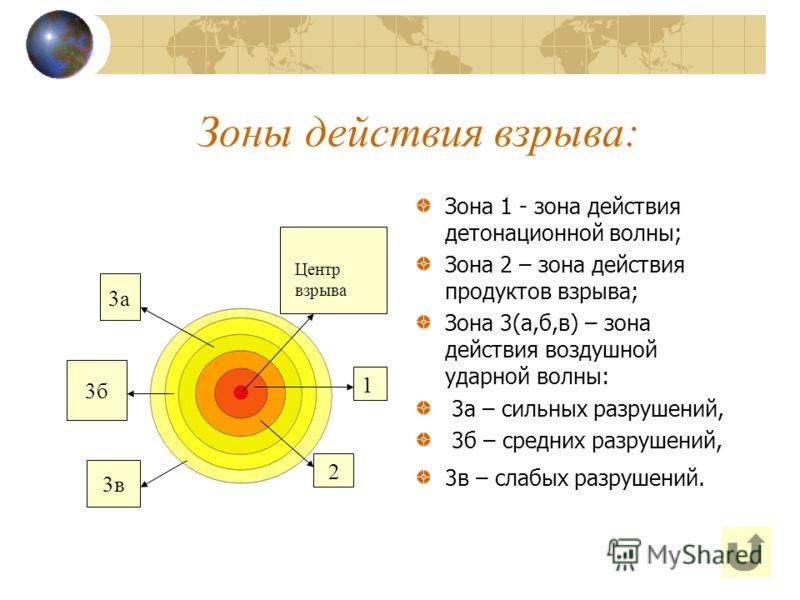 Зоны действия взрыва: Зона 1 - зона действия детонационной волны; Зона 2 – зона действия продуктов взрыва; Зона 3(а,б,в) – зона действия воздушной ударной волны: 3а – сильных разрушений, 3б – средних разрушений, 3в – слабых разрушений. Центр взрыва 1