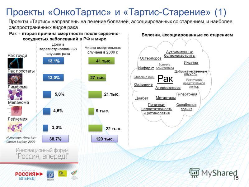 Проекты «ОнкоТартис» и «Тартис-Старение» (1) Проекты «Тартис» направлены на лечение болезней, ассоциированных со старением, и наиболее распространённых видов рака Рак - вторая причина смертности после сердечно- сосудистых заболеваний в РФ и мире Рак