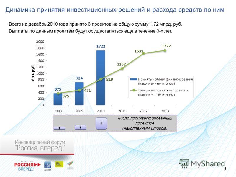 Динамика принятия инвестиционных решений и расхода средств по ним Всего на декабрь 2010 года принято 6 проектов на общую сумму 1,72 млрд. руб. Выплаты по данным проектам будут осуществляться еще в течение 3-х лет. Млн. руб. Число проинвестированных п