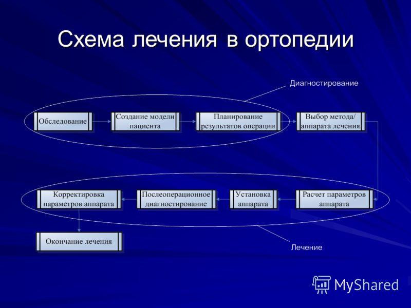 Схема лечения в ортопедии
