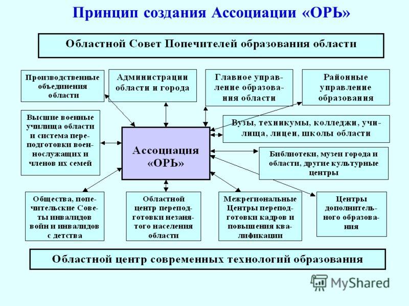 Принцип создания Ассоциации «ОРЬ»