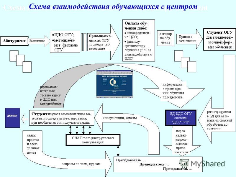 Схема взаимодействия обучающихся с центром