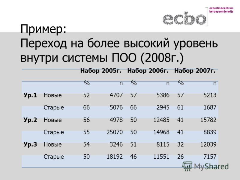 Пример: Переход на более высокий уровень внутри системы ПОО (2008г.) Набор 2005г.Набор 2006г.Набор 2007г. %n%n%n Ур.1Новые524707575386575213 Старые665076662945611687 Ур.2Новые56497850124854115782 Старые55250705014968418839 Ур.3Новые543246518115321203