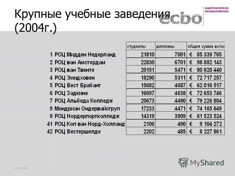 2-11-2012 Крупные учебные заведения (2004г.)