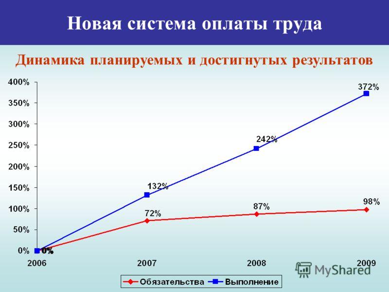 Новая система оплаты труда Динамика планируемых и достигнутых результатов