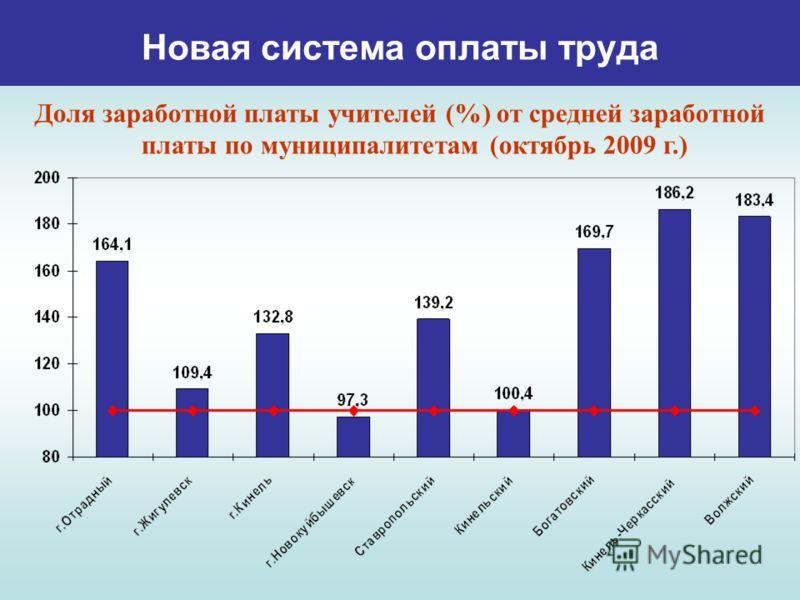 Новая система оплаты труда Доля заработной платы учителей (%) от средней заработной платы по муниципалитетам (октябрь 2009 г.)