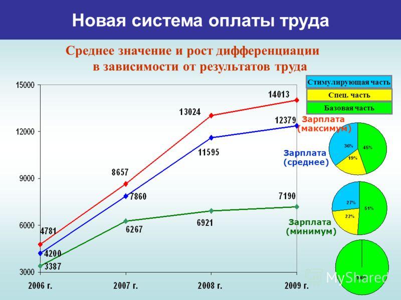 Новая система оплаты труда Стимулирующая часть Спец. часть Базовая часть Зарплата (минимум) Зарплата (среднее) Зарплата (максимум) Среднее значение и рост дифференциации в зависимости от результатов труда